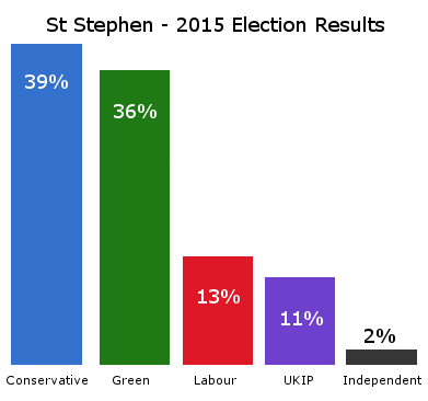 St Stephen result from 2015